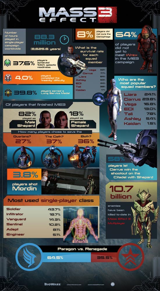 Bioware's Mass Effect 3 Infographic Stats