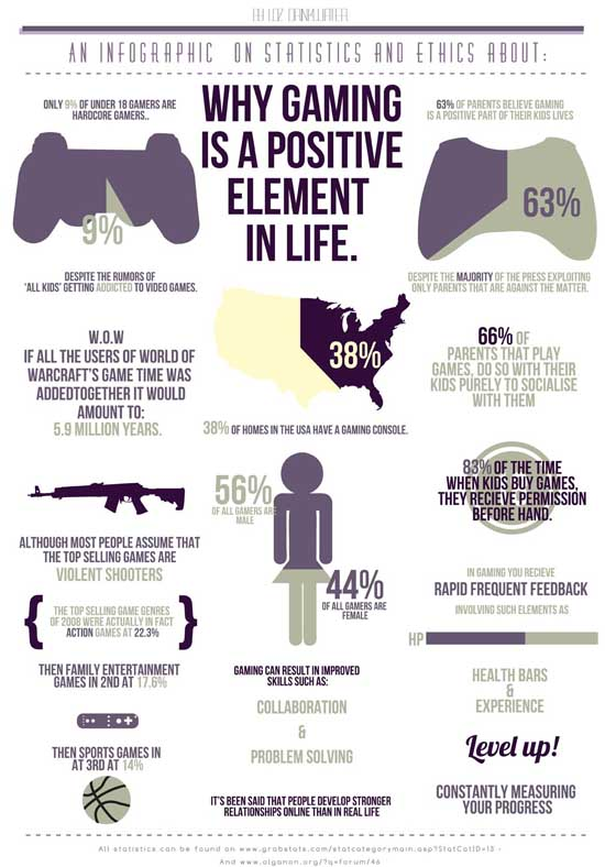 Infographic - A Positive View on Gaming - SlightlyQualified.com