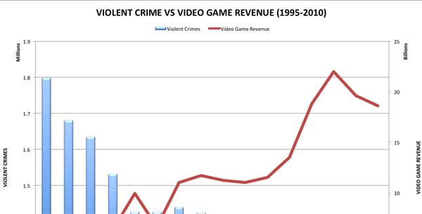 Violent Crime and Violent Video Game Sales